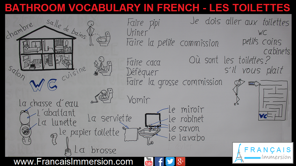 Bathroom Vocabulary in French Les Toilettes Support Guide - Français Immersion