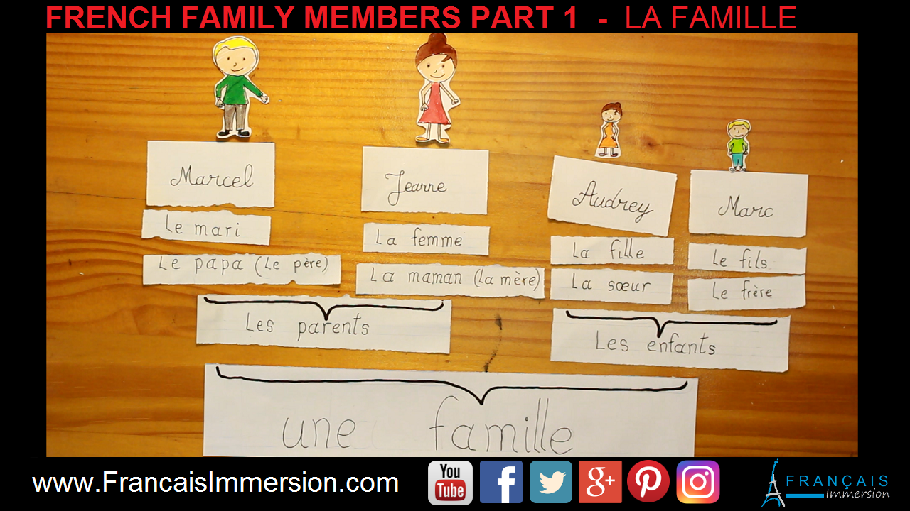 French Family Members Famille Part 1 Support Guide - Français Immersion