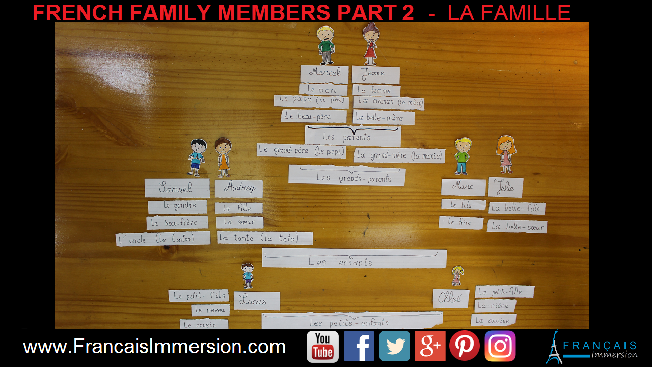French Family Members Famille Part 2 Support Guide - Français Immersion
