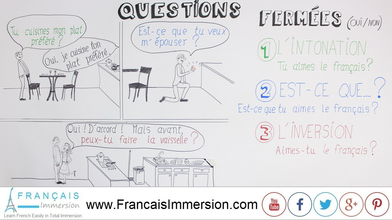 French Lesson - Asking Questions Yes No - Français Immersion