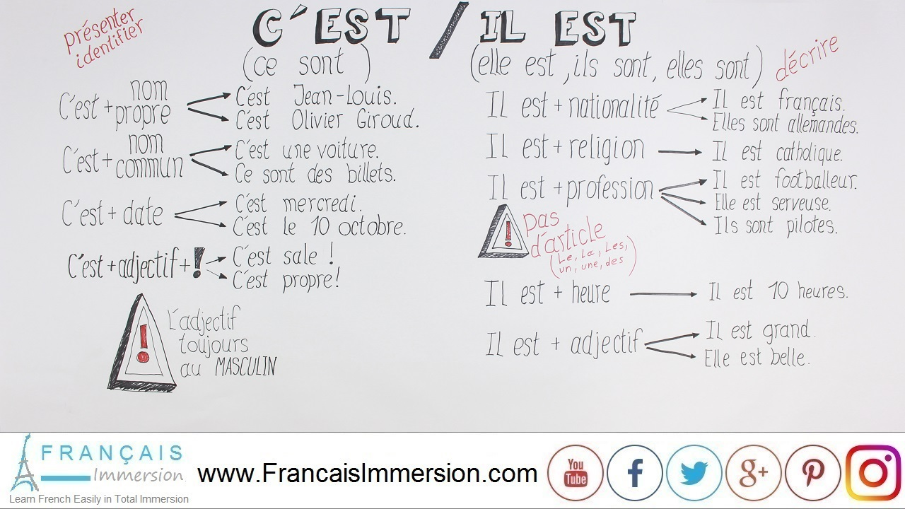 French Lesson - C'EST vs IL EST French Grammar - Français Immersion
