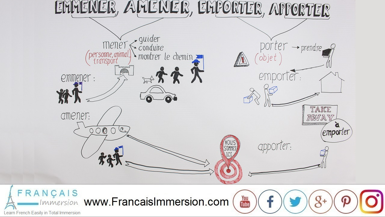 French Lesson - EMMENER AMENER EMPORTER APPORTER - Français Immersion