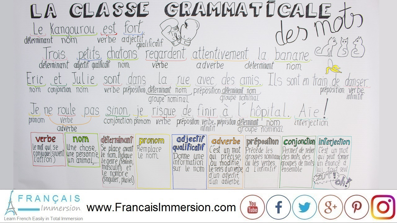 French Lesson - Nature-French-Words-Grammar - Français Immersion