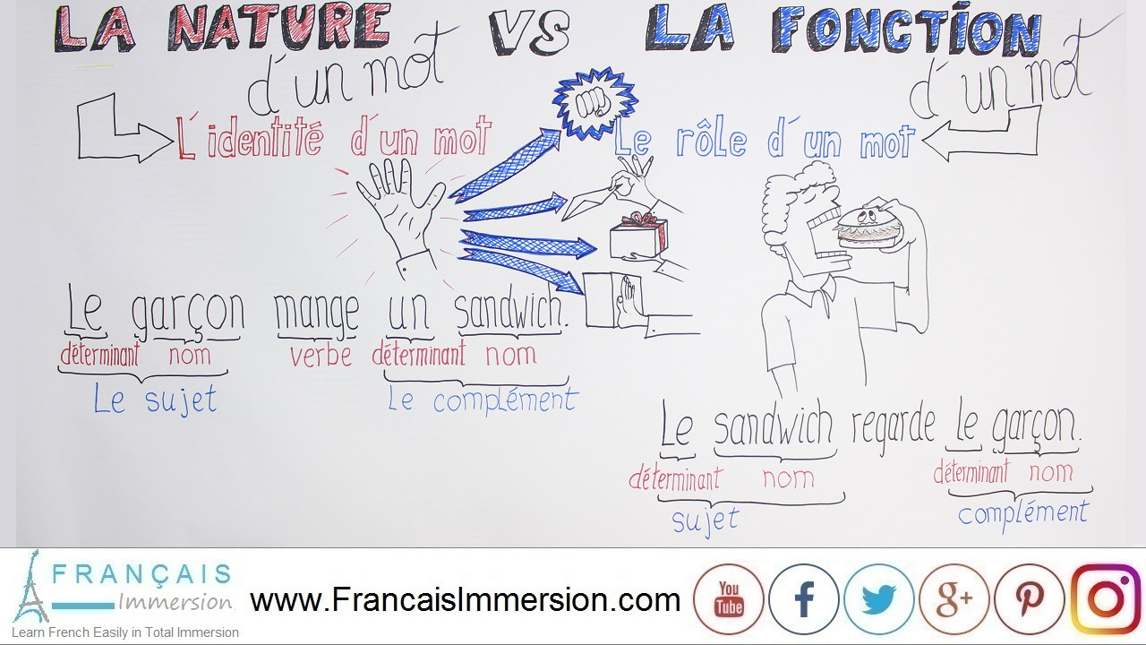 French Lesson - Nature Function French Words - Français Immersion
