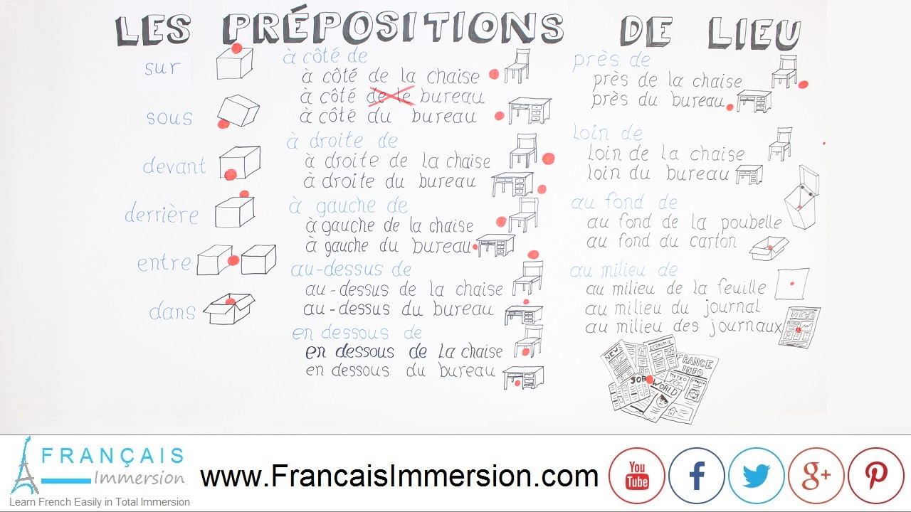 French Lesson - Prepositions of Place - Français Immersion