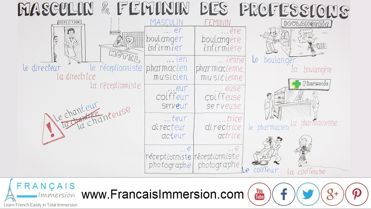 French Lesson - Professions Gender - Français Immersion