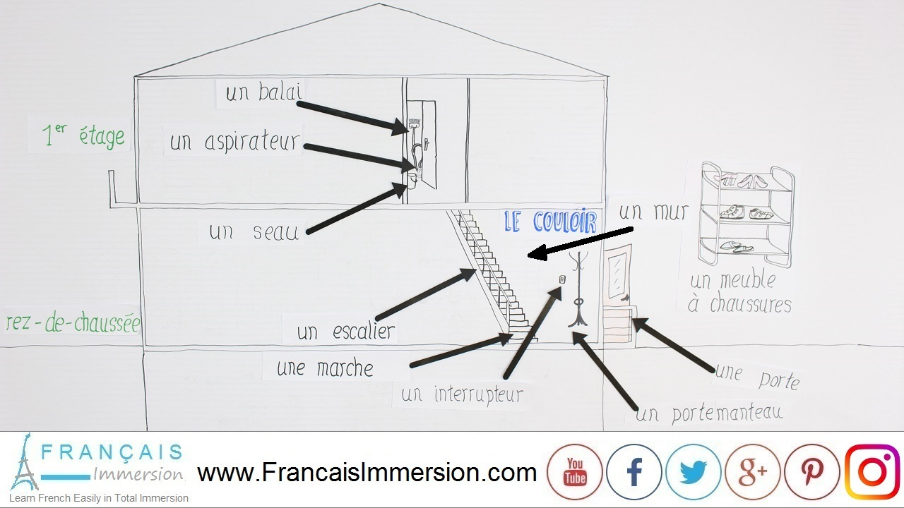 French Lesson - Rooms of the House Couloir - Français Immersion