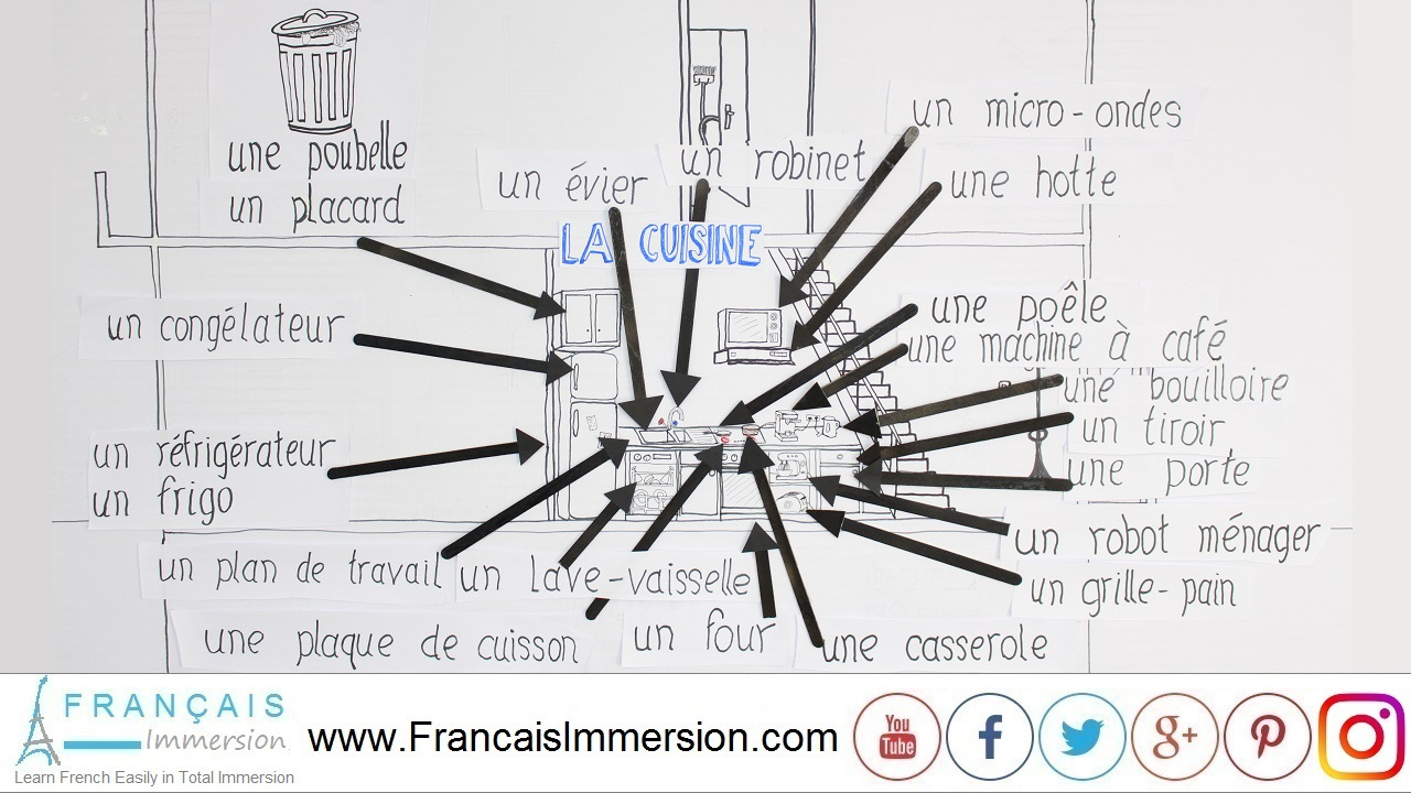 French Lesson - Rooms of the House French Kitchen Vocabulary Cuisine - Français Immersion