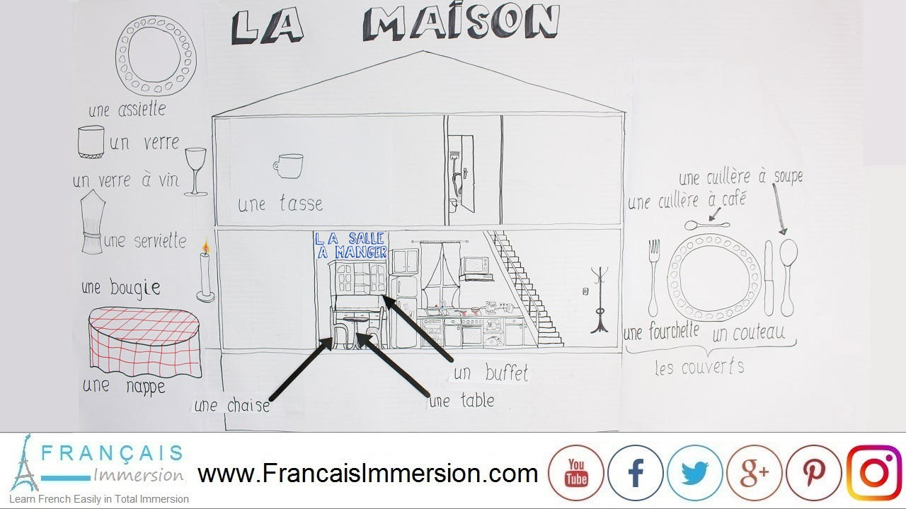 French Lesson - Rooms of the House French Dining Room - Français Immersion