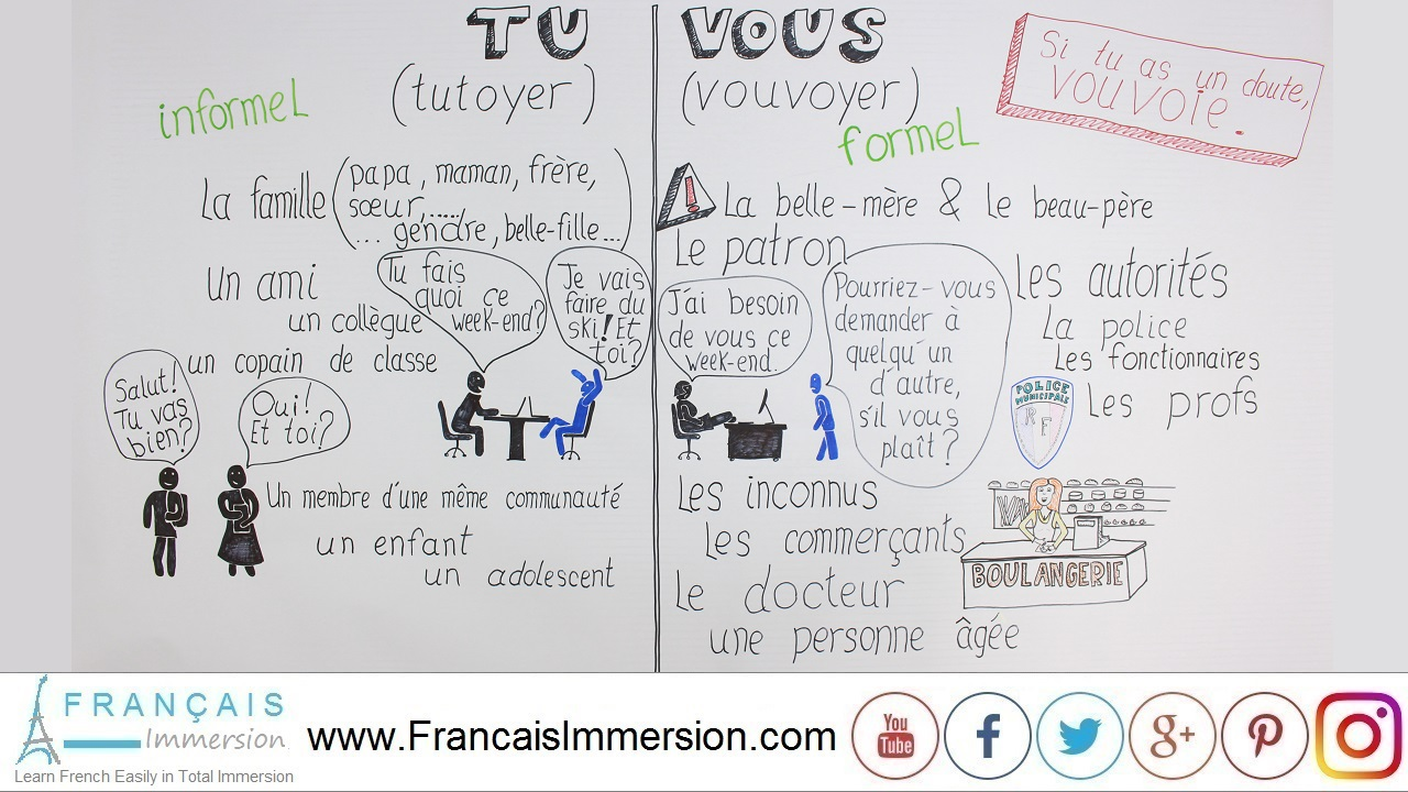 French Lesson - TU or VOUS You in French - Français Immersion