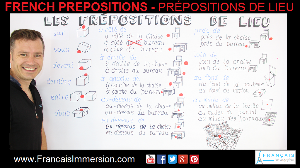 French Prepositions of Place Lieu Support Guide - Français Immersion