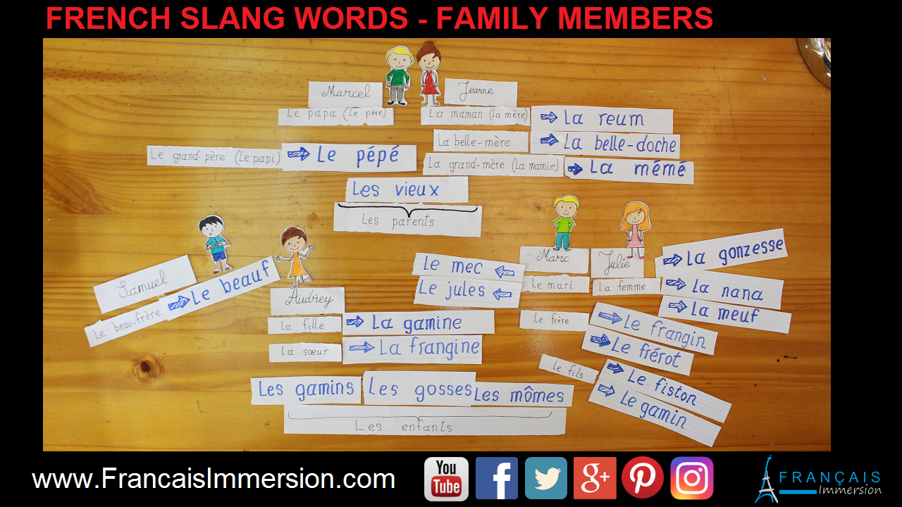 French Slang Words Family Members Support Guide - Français Immersion