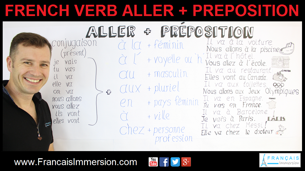 French Verb Aller Prepositions Support Guide - Français Immersion