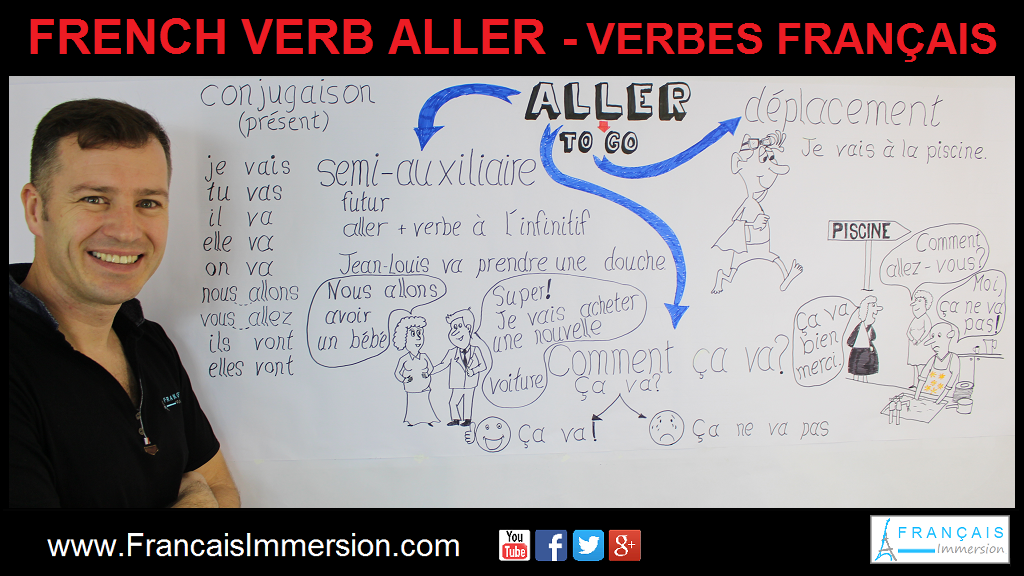 French Verb Aller Present Tense Support Guide - Français Immersion