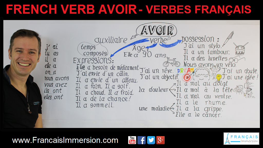 French Verb Avoir Support Guide - Français Immersion
