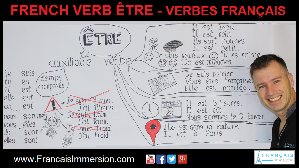 French Verb Etre Support Guide - Français Immersion