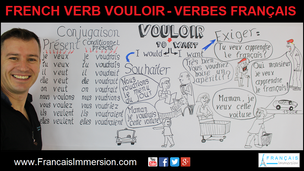 French Verb Vouloir Support Guide - Français Immersion