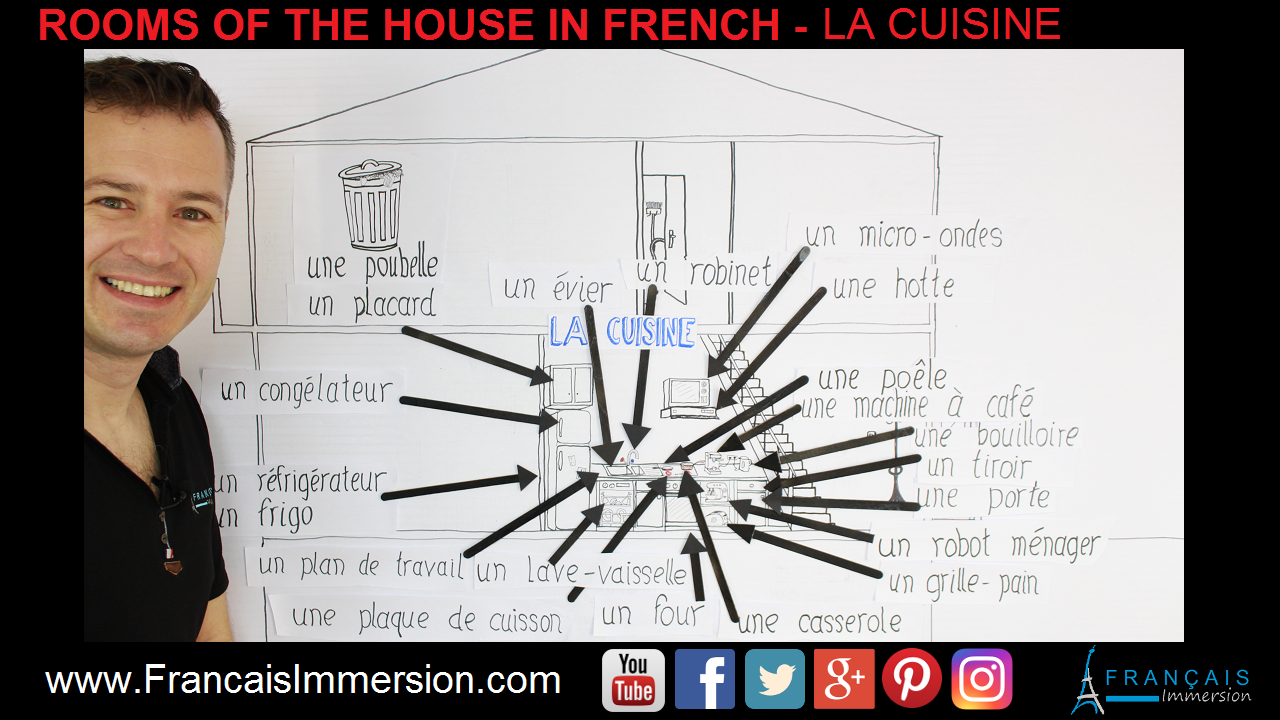 Rooms of the House in French Kitchen Vocabulary Cuisine Support Guide - Français Immersion