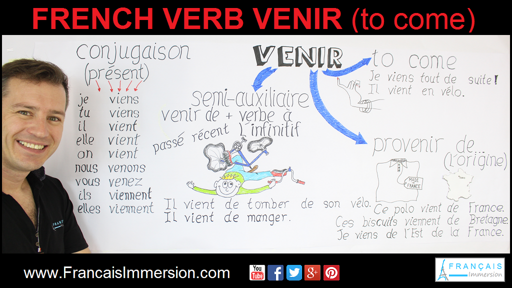 Venir Conjugation Meaning French Verbs Support Guide - Français Immersion